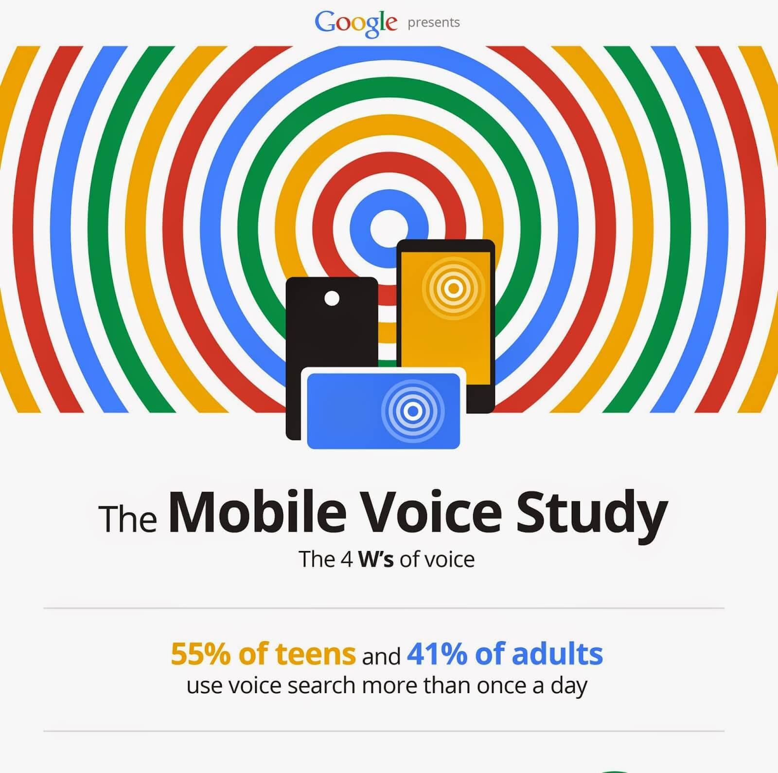 Google official Blog: La recherche vocale va  décoller !