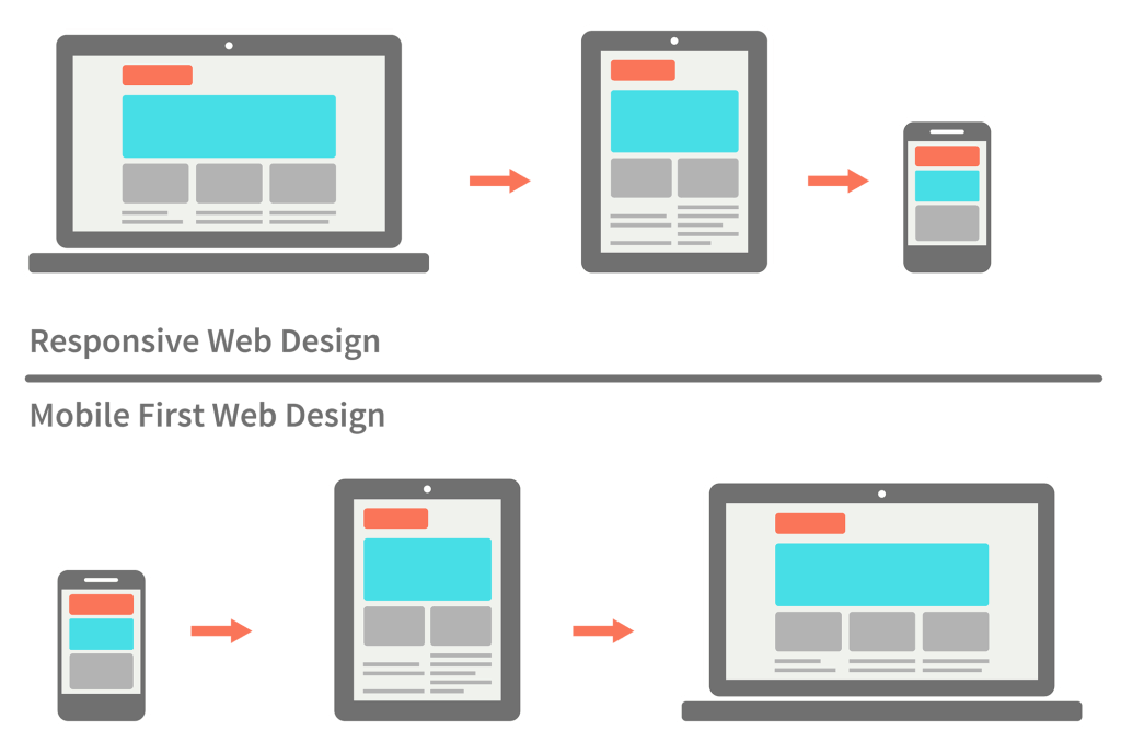 responsive mobile-first webdesign